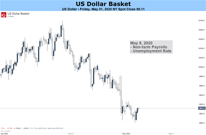 US Dollar May Splinter vs FX Majors as Markets Ponder Recession