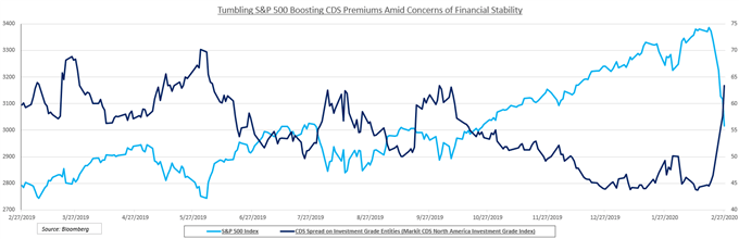 S&P 500 and financial stability