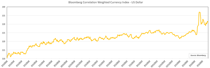 Bloomberg Correlation weighted currency index US Dollar