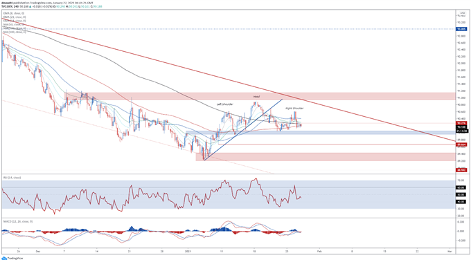 US Dollar Outlook: DXY Forms Head and Shoulders Pattern Ahead of FOMC