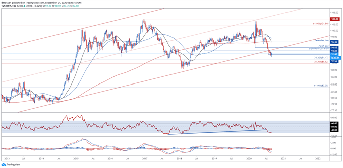 USD Price Chart DXY