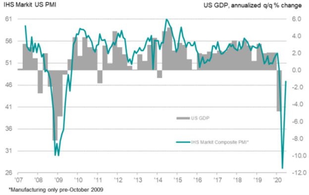 IHS Markit PMI US Composite Historical Data Chart US Dollar Forecast