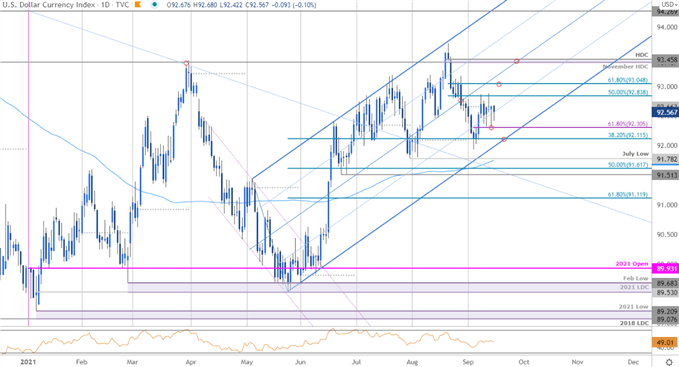 US Dollar Index Price Chart - DXY Daily - USD Trade Outlook - Technical Forecast