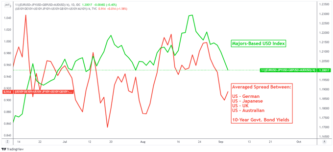 US Dollar Outlook Turns Outward After NFP Miss: RBA, ECB, BoC Rate Decisions Next