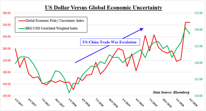 USD Versus Global economic uncertainty