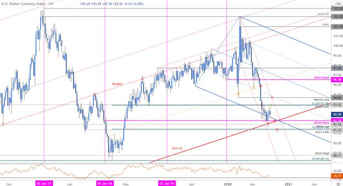 US Dollar Index Price Chart - DXY Weekly - USD Trade Outlook - USD Technical Forecast