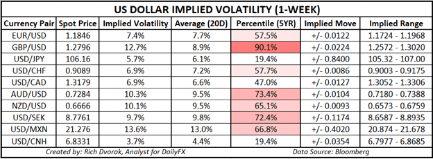 USD price chart us dollar outlook implied volatilty trading ranges september 2020 fed meeting