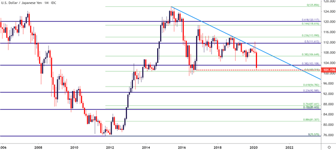USDJPY Monthly Price Chart