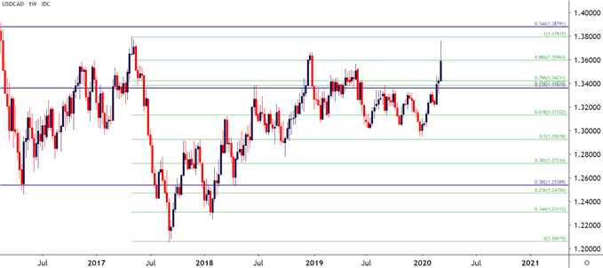 USDCAD Weeky Price Chart