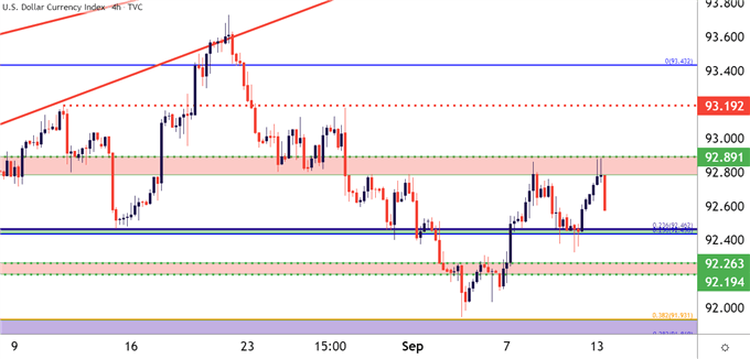 USD US Dollar Four Hour Price Chart