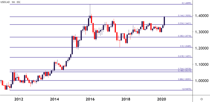 USDCAD Monthly Price Chart