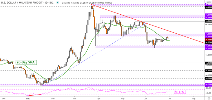 US Dollar Primed to Rise? USD/SGD, USD/IDR, USD/PHP, USD/PHP