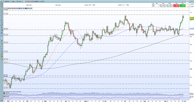 US Dollar Prints a Fresh Multi-Month High, USD/JPY Consolidates Recent Rally