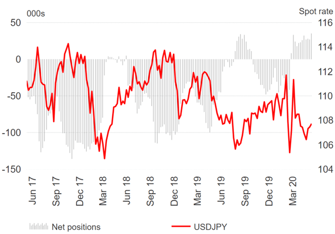 US Dollar Raise Bearish Bets, EUR/USD in Favour - COT Report