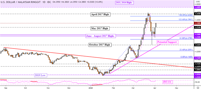 US Dollar Ready to Rise? USD/SGD, USD/MYR, USD/IDR, USD/PHP