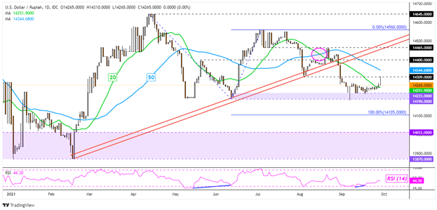 US Dollar Rise Builds Steam, Breakouts in Focus: USD/SGD, USD/THB, USD/PHP, USD/IDR