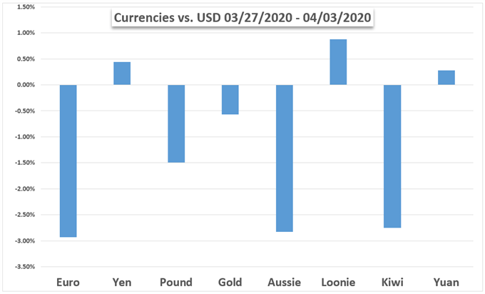 US Dollar Weekly Performance Against Currencies and Gold