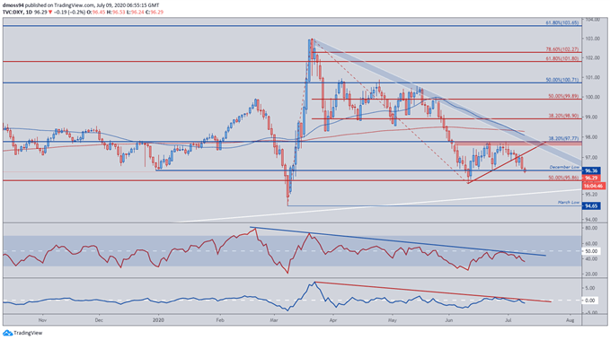 US Dollar Index Price Daily Chart