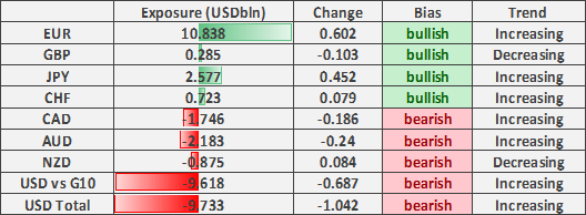 US Dollar Selling Persists, JPY Bulls in Charge, CAD Risks Reversal - COT Report