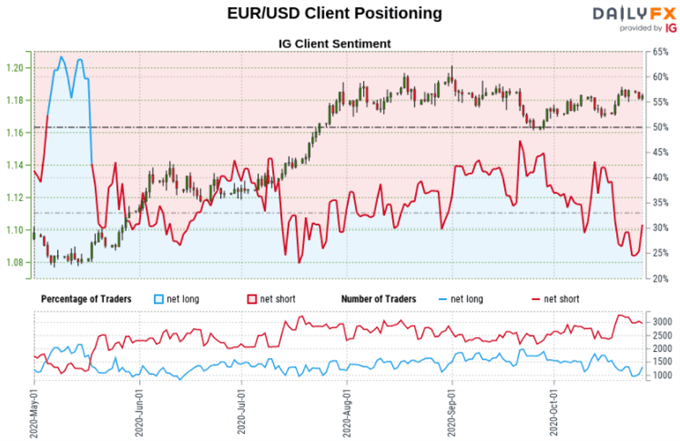 US Dollar Sentiment Outlook: EUR/USD, AUD/USD, USD/JPY Retail Positioning