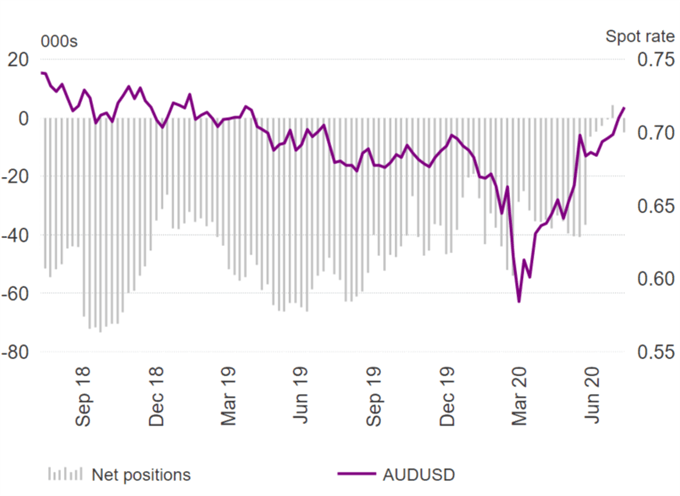 US Dollar Shorts Becoming Extreme, EUR/USD at Risk of Reversal - COT Report
