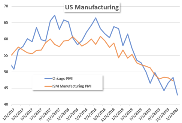 US Dollar Slides as Chicago PMI Points to Continued Manufacturing Decline