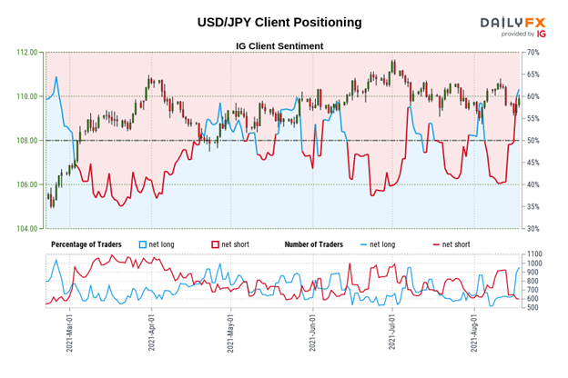 US Dollar Technical Analysis: DXY Index Doji at Triangle Resistance; USD/JPY Struggles Out of Wedge