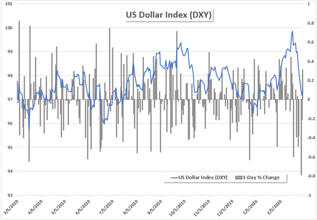 Dollar Index with daily price change percentage