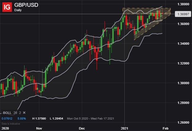 GBPUSD Price Chart Pound to US Dollar Technical Forecast