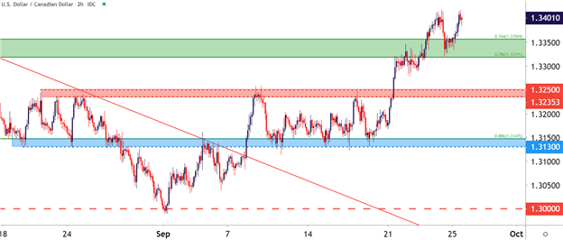 USDCAD two hour chart