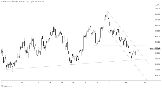dxy 4-hr chart