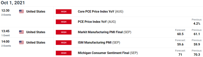 US Economic Calendar - USD Weekly Event Risk - Key Data Releases
