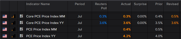 US Dollar (USD) Muted as PCE Matches Estimates