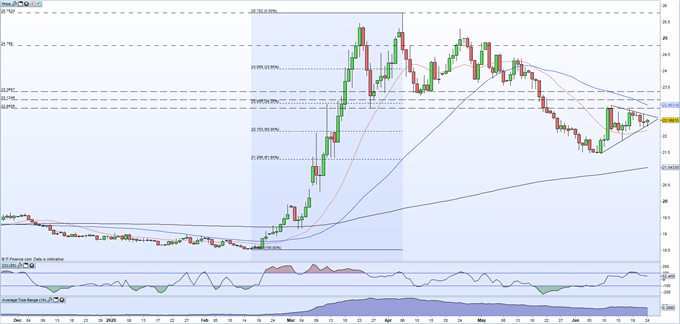 US Dollar vs Mexican Peso: USD/MXN Building A Breakout Pattern, Rate Decision Eyed