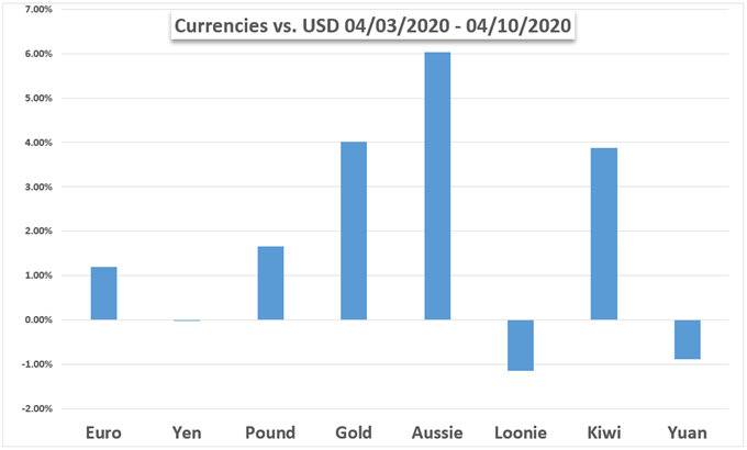 US Dollar performance vs gold and currencies