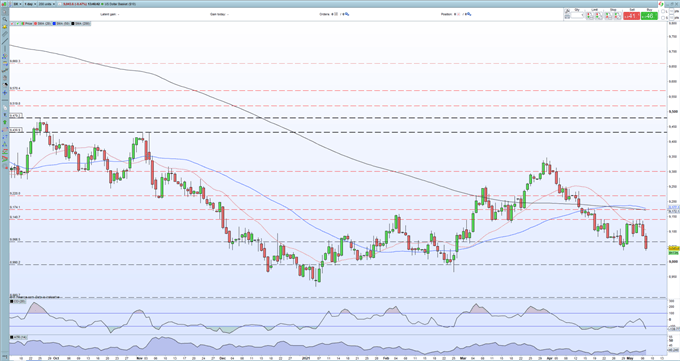 US Dollar Weekly Outlook - US NFPs Massive Miss, Heavyweight Data Next Week Will Steer the US Dollar