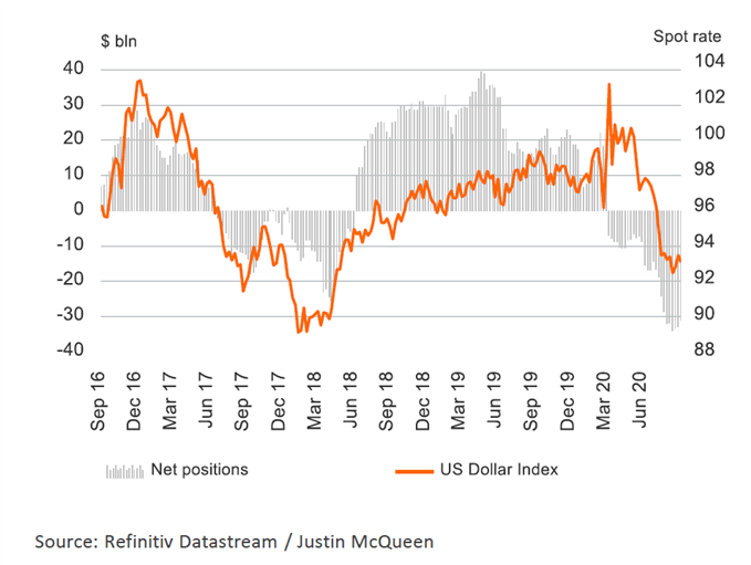 US Dollar Winning the Safe-Haven Battle vs JPY and CHF