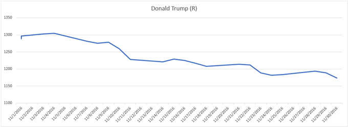 Gold price chart performance during 2016 election Donald Trump