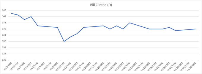 Gold price chart performance during 1992 election Bill Clinton