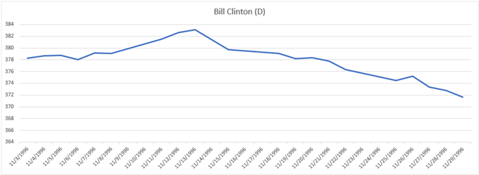 Gold Price Chart Performance During 1996 Election Bill Clinton