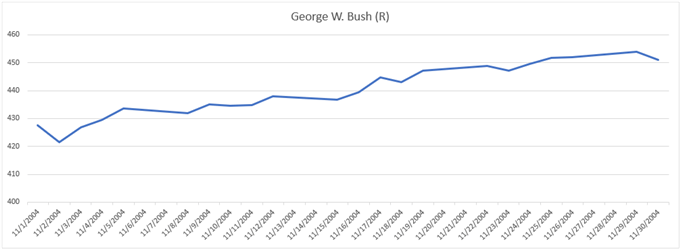 Gold Price Chart Performance During 2004 Election George W Bush