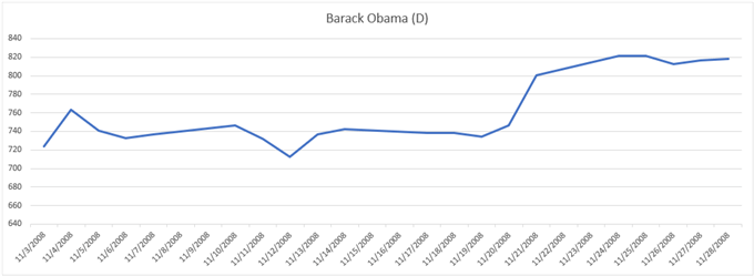 Gold Price Chart Performance During 2008 Election Barack Obama