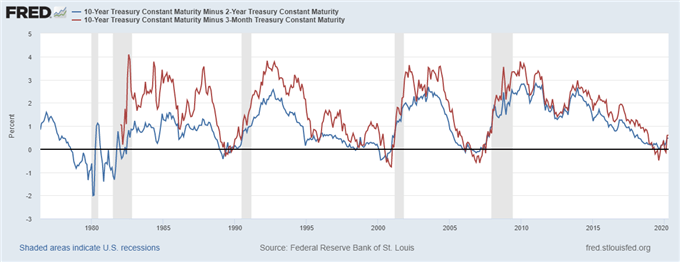 US Recession Watch, April 2020 - Recession Odds Artificially Low
