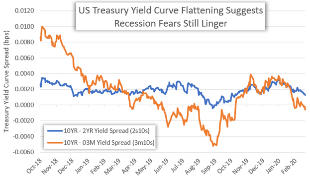 US Dollar Price Chart Pressured by Inverted Yield Curve Fed Rate Cut Odds