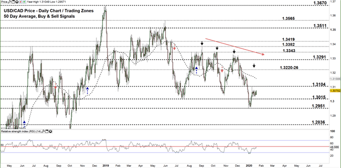 usdcad daily price chart 21-01-20 Zoomed out