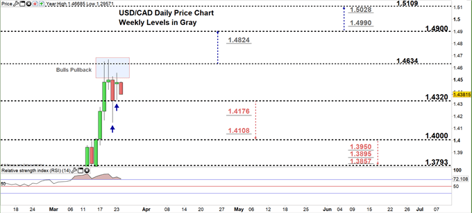 USDCAD daily price chart 24-03-20 Zoomed in