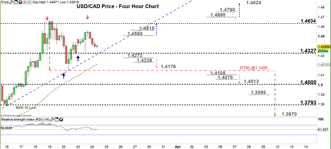 usdcad four hour price chart 24-03-20