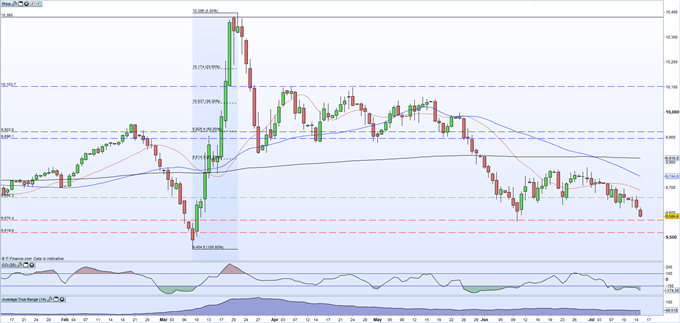 USD/CAD Eyes US Dollar Weakness and Bank of Canada Policy Decision