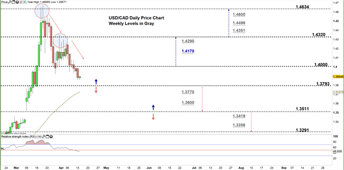 USDCAD daily price chart 14-04-20 Zoomed in