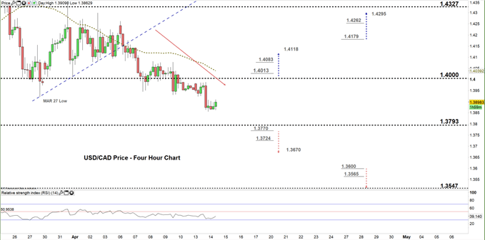 USD/CAD Faces A Critical Support Level - US Dollar vs Canadian Dollar Price Forecast